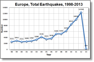 Chart-of-Total-Earthquakes-in-Europe-Between-1998-and-2013