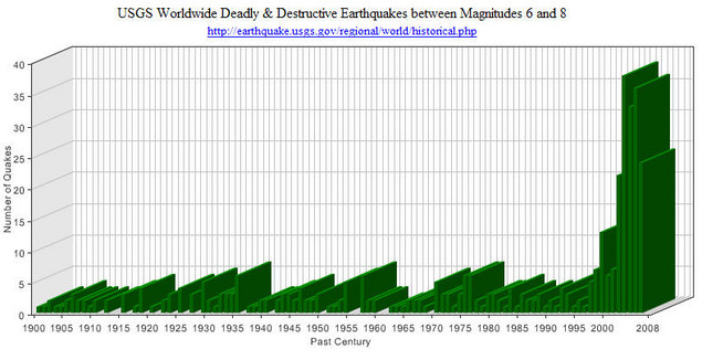 earthquake-graph